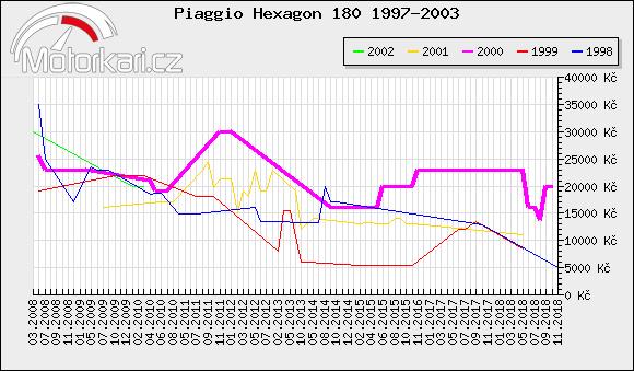 Piaggio Hexagon 180 1997-2003
