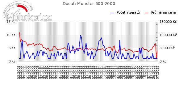 Ducati Monster 600 2000