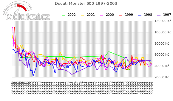 Ducati Monster 600 1997-2003