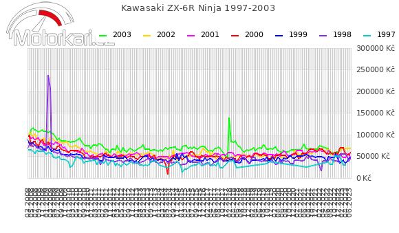 Kawasaki ZX-6R Ninja 1997-2003