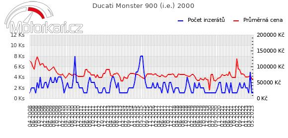 Ducati Monster 900 2000