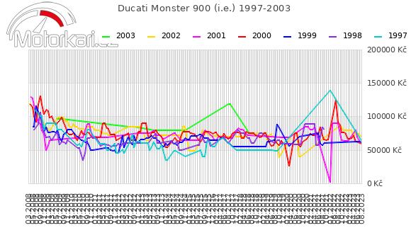 Ducati Monster 900 1997-2003