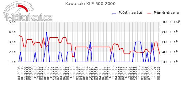 Kawasaki KLE 500 2000