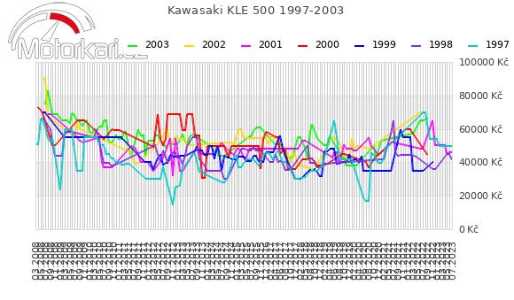 Kawasaki KLE 500 1997-2003
