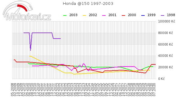 Honda @150 1997-2003
