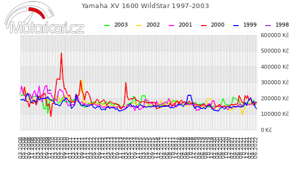 Yamaha XV 1600 WildStar 1997-2003