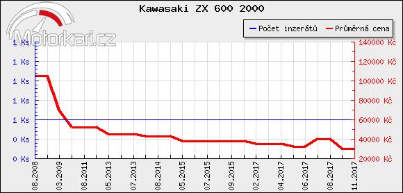 Kawasaki ZX 600 2000