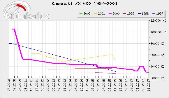 Kawasaki ZX 600 1997-2003