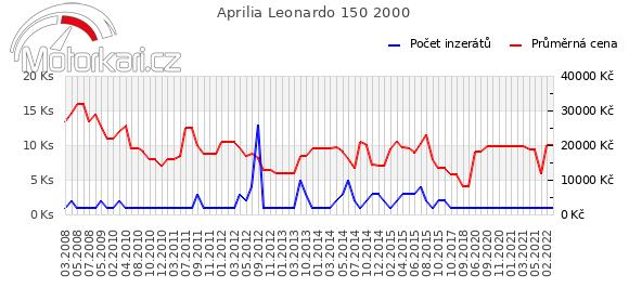 Aprilia Leonardo 150 2000
