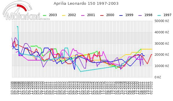Aprilia Leonardo 150 1997-2003