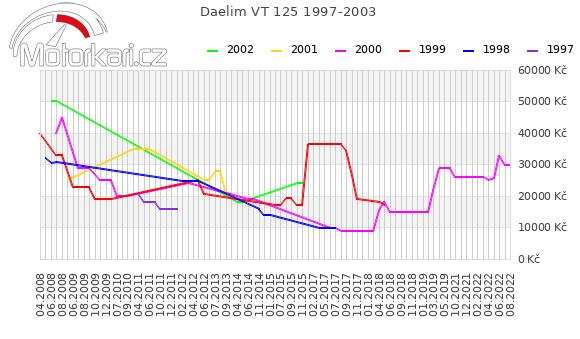 Daelim VT 125 1997-2003