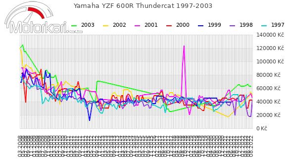 Yamaha YZF 600R Thundercat 1997-2003