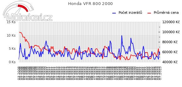 Honda VFR 800 2000