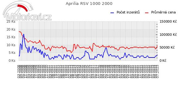 Aprilia RSV 1000 2000