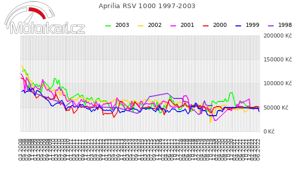 Aprilia RSV 1000 1997-2003