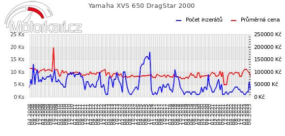 Yamaha XVS 650 DragStar 2000