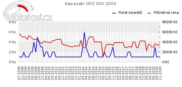 Kawasaki GPZ 500 2000