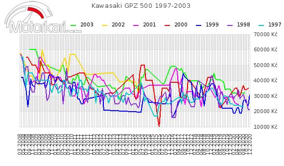 Kawasaki GPZ 500 1997-2003