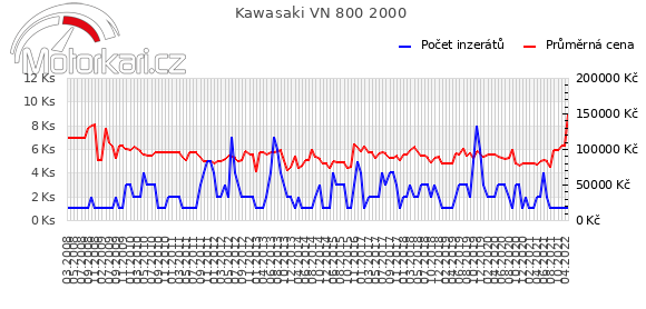 Kawasaki VN 800 2000