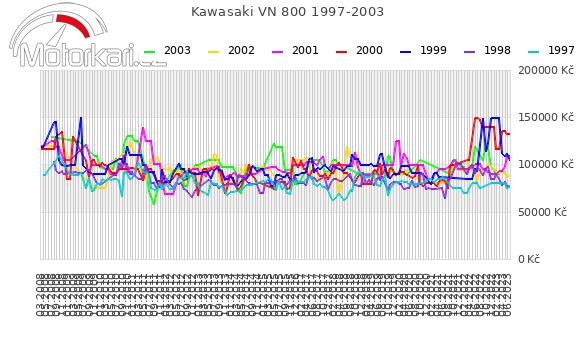Kawasaki VN 800 1997-2003