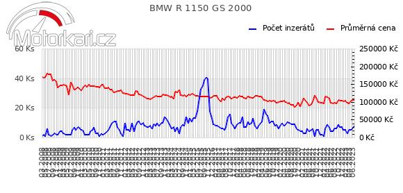 BMW R 1150 GS 2000