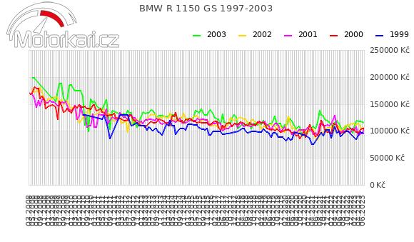 BMW R 1150 GS 1997-2003
