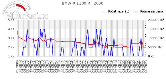 BMW R 1100 RT 2000