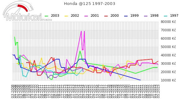 Honda @125 1997-2003