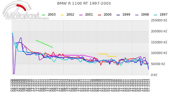 BMW R 1100 RT 1997-2003