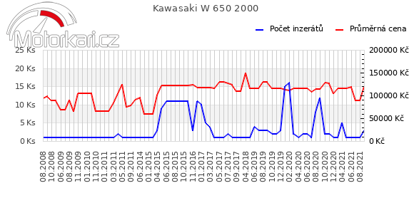 Kawasaki W 650 2000