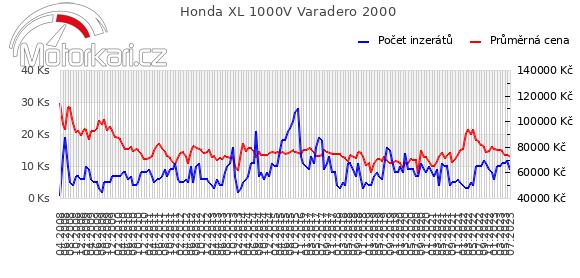 Honda XL 1000V Varadero 2000