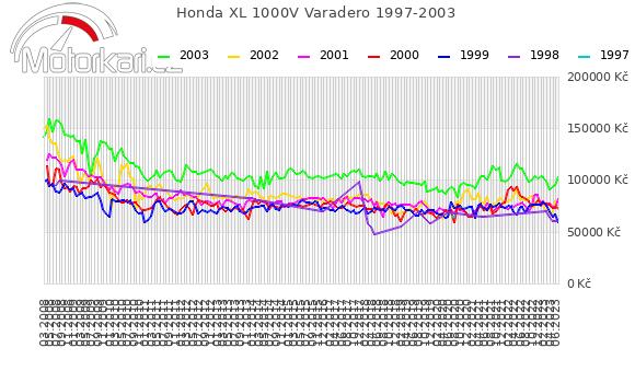 Honda XL 1000V Varadero 1997-2003