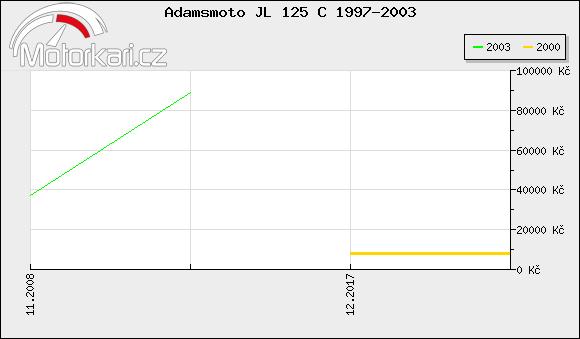 Adamsmoto JL 125 C 1997-2003