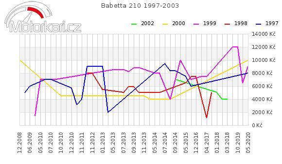 Babetta 210 1997-2003