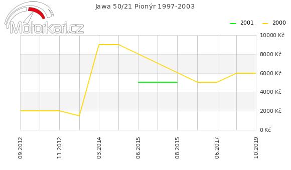 Jawa 50/21 Pionýr 1997-2003
