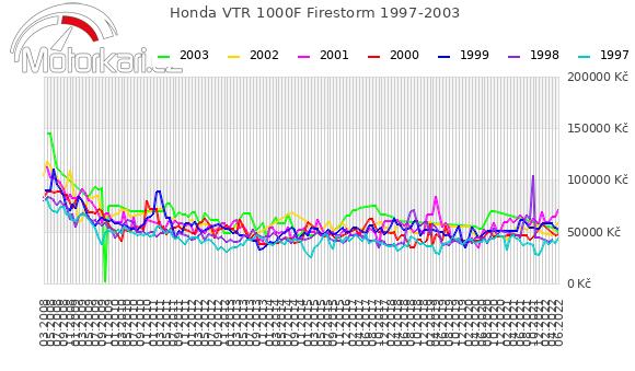 Honda VTR 1000F Firestorm 1997-2003
