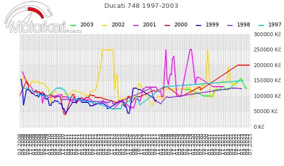 Ducati 748 1997-2003