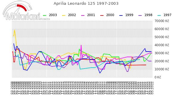 Aprilia Leonardo 125 1997-2003
