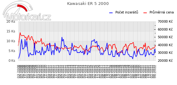 Kawasaki ER 5 2000