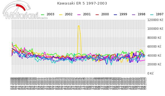 Kawasaki ER 5 1997-2003