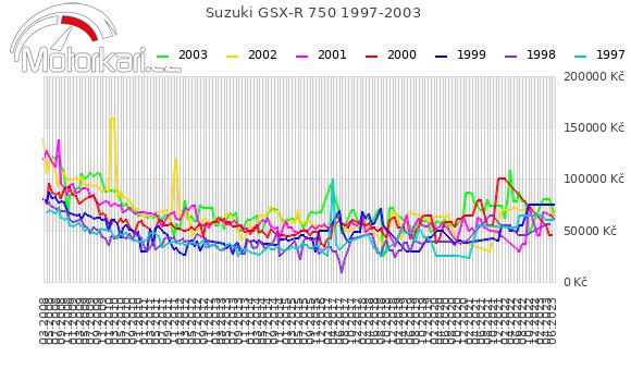 Suzuki GSX-R 750 1997-2003