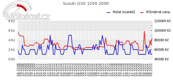 Suzuki GSX 1200 2000
