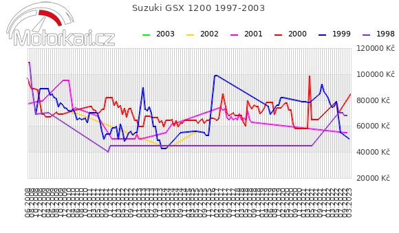 Suzuki GSX 1200 1997-2003