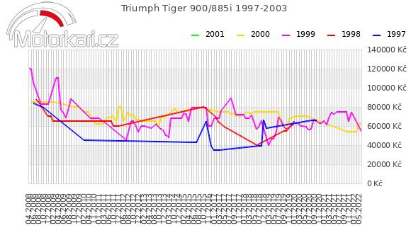 Triumph Tiger 900 1997-2003