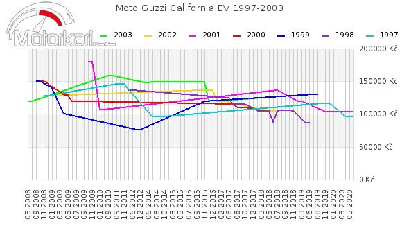 Moto Guzzi California EV 1997-2003