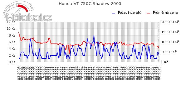 Honda VT 750C Shadow 2000