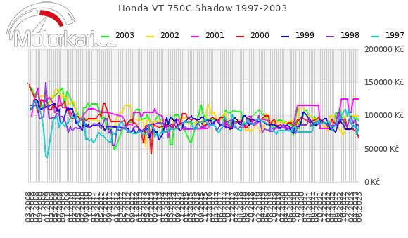 Honda VT 750C Shadow 1997-2003