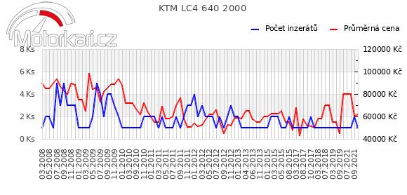 KTM LC4 640 2000
