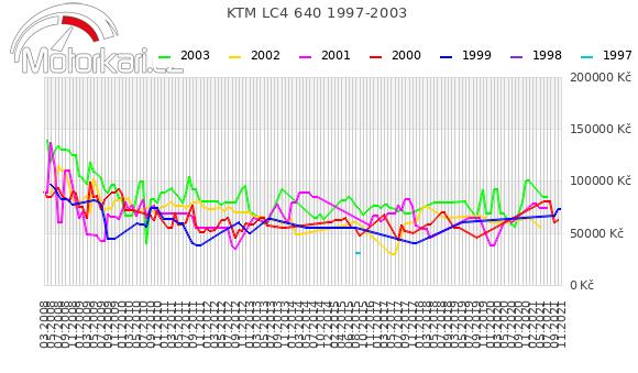 KTM LC4 640 1997-2003