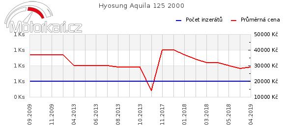 Hyosung Aquila 125 2000